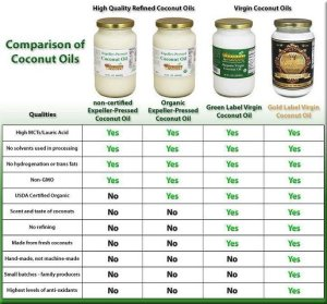 coconut oil comparison